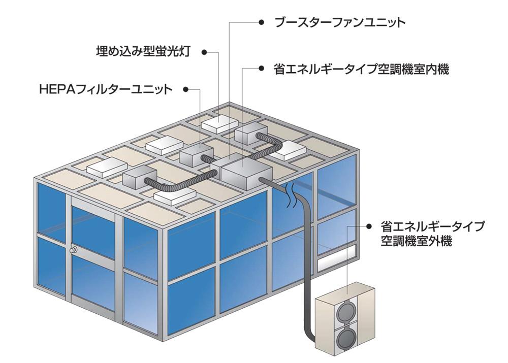 クリーンブースのシステム例